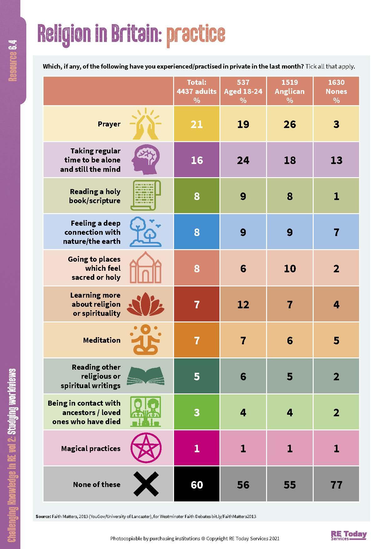 6.4 Religion in Britain - practice